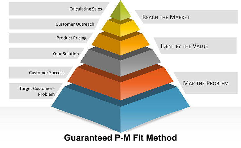 Guarateed product market fit method