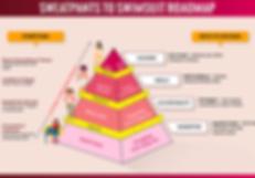 Customer Success roadmap