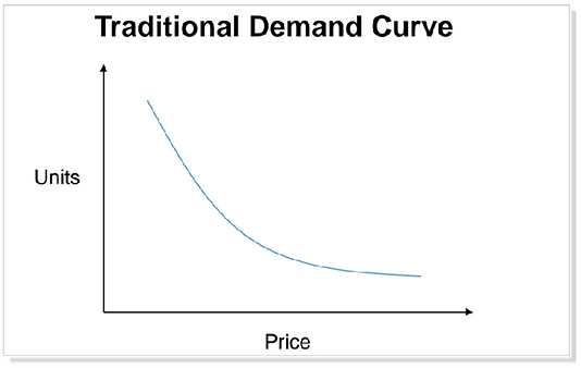 Traditional demand curve