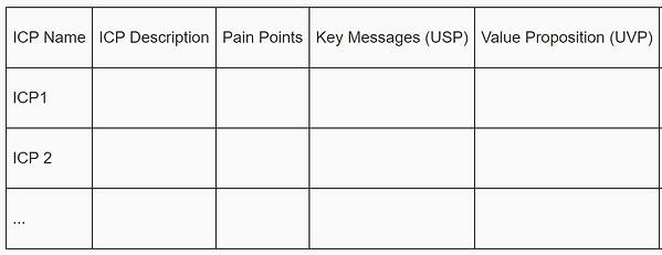 Template defining UVP USP