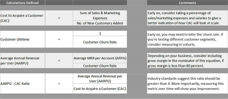 Startup sales calculations