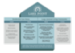 LakePoint_CompGraphic_FIN.png