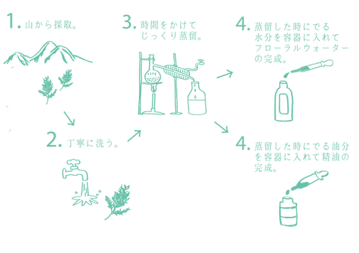 ヒノキ水作り方新.png