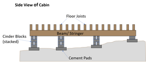 Cement pads, stacked cinder blocks, beam stringer, floor joists