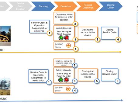 Proyecto IoT para Solución Automotive