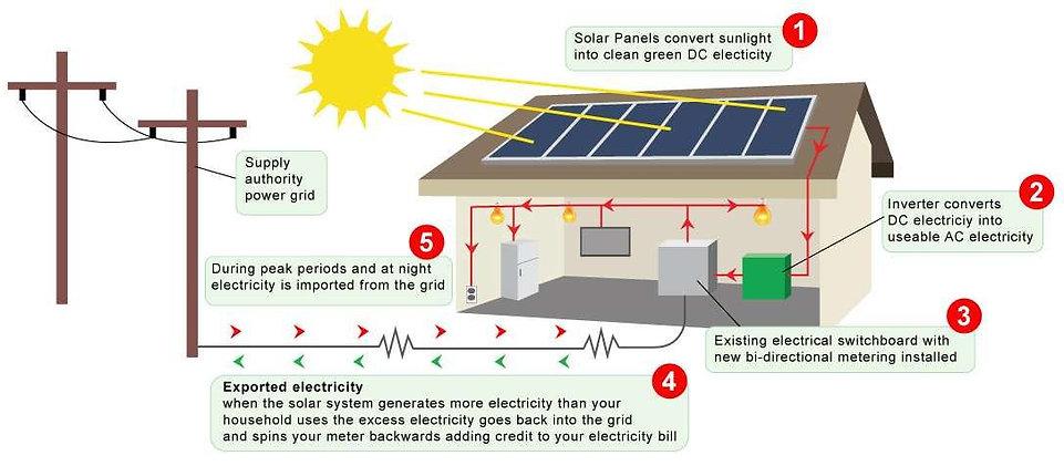 Grid connected solar power plant diagram