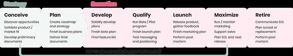 optimal-product-process.png