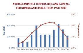 Temporada de chuva em Punta Cana
