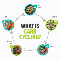 What-is-Carb-Cycling.jpg