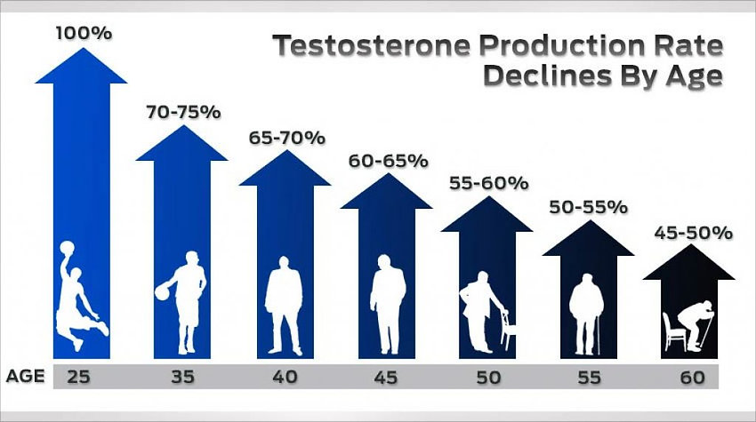 Low Testosterone Treatment | Erectile Dysfunction | Kentucky Med Spa | Georgetown, KY