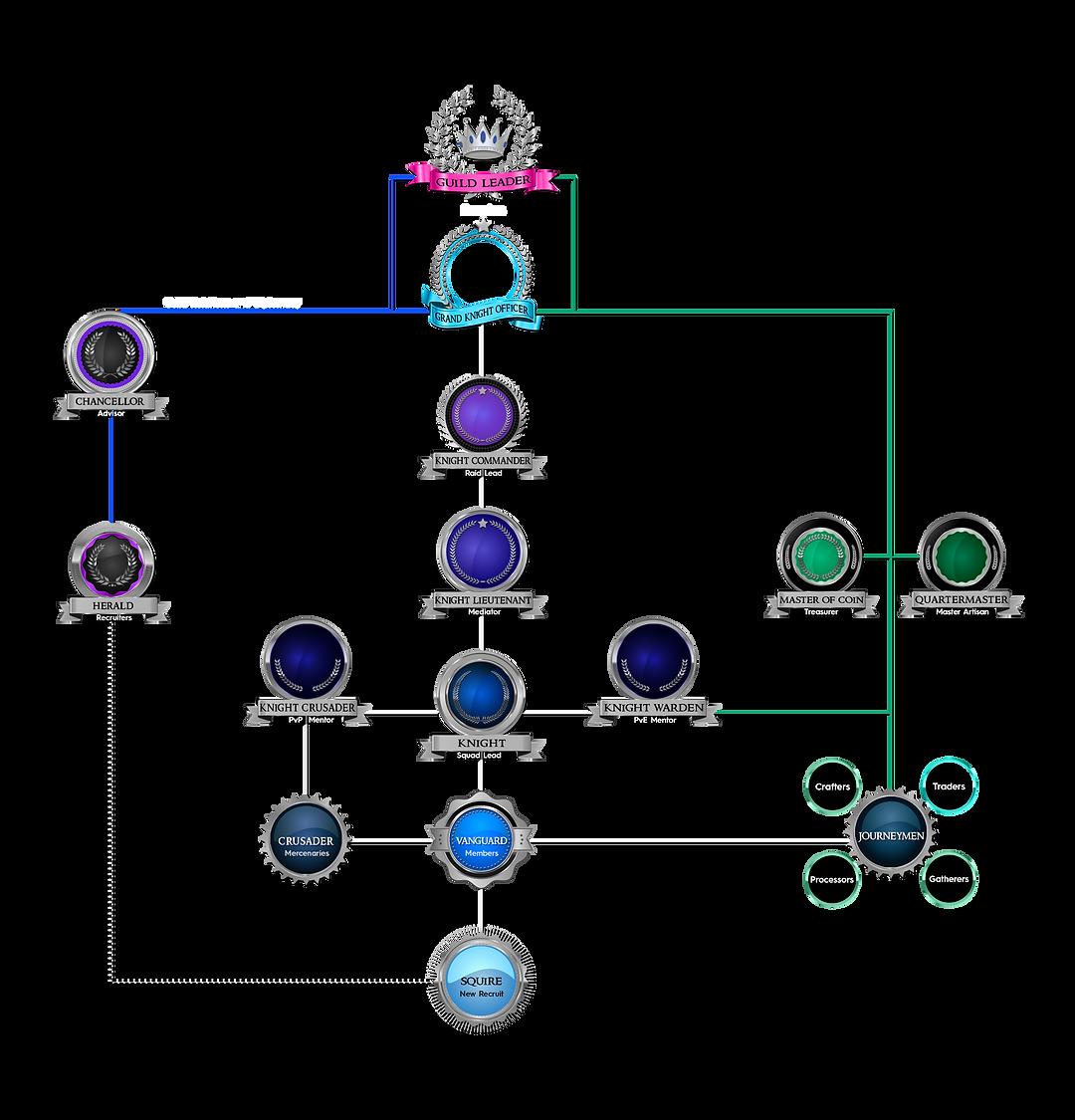 Stormborn Ranking Structure - Updated.pn