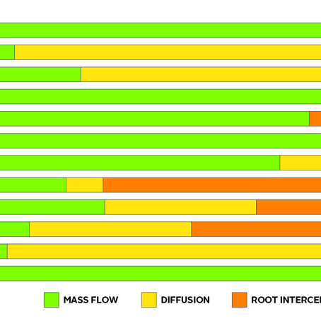 Factors influencing nutrient availability: mode of root uptake