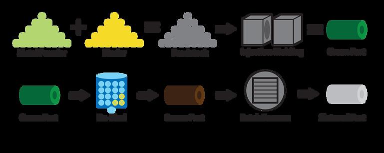 MIM Process.png
