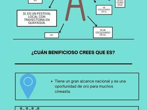 Infografia sobre el Festival Cine de la Culata 1 creada por alumos de la UArtes.