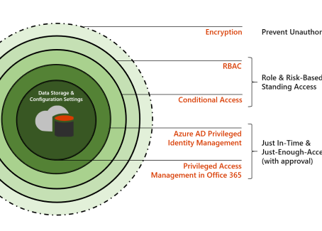 Thinking of Microsoft for your Access Management?