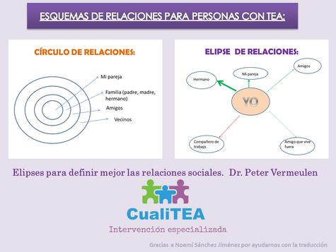 ELIPSES PARA DEFINIR MEJOR LAS RELACIONES SOCIALES. Dr Peter Vermeulen.
