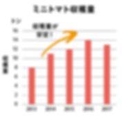 収穫量グラフ.png