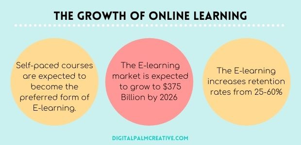 the growth of elearning