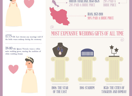 Infographic shows you a brief history of weddings