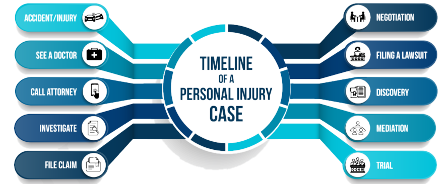 Kim & Associates Personal Injury Lawyer Near me