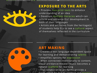 Infographic: English Learners and Arts Integration