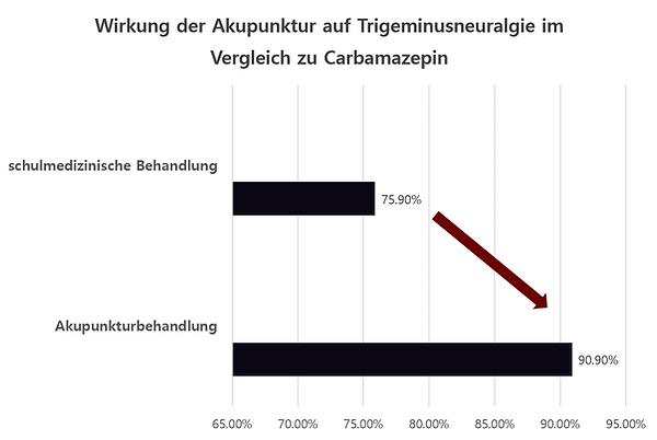 Wirkung der Akupunktur auf Trigeminusneuralgie im Vergleich zu Carbamazepin in der Praxis Doson