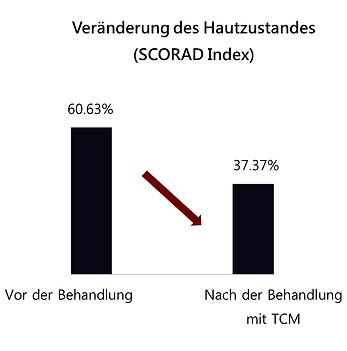 TCM-Behandlung bei Neurodermitis