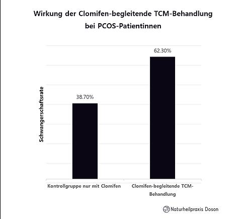 Wirkung der Clomifen-begleitende TCM-Beh