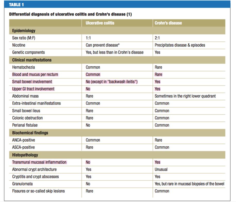 Unterschied zwischen Colitis ulcerosa und Morbus Crohn