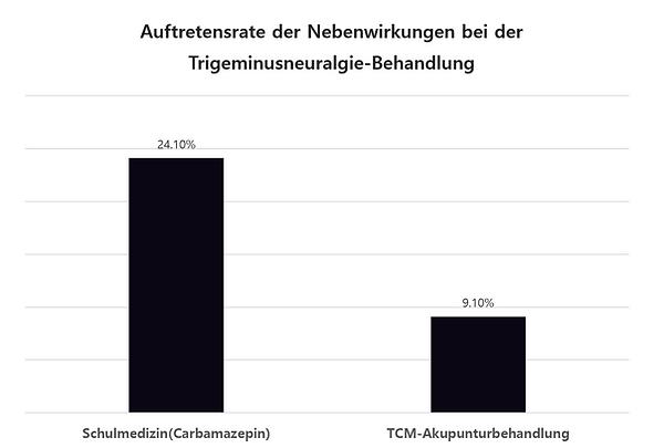 Nebenwirkungsrate der Trigeminusneuralgie-Behandlungen (Schulmedizin vs TCM-Akupunkturbehandlung)