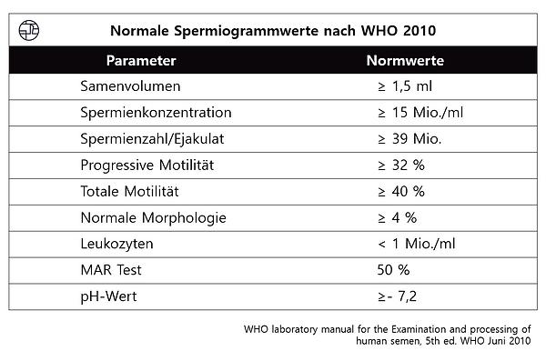 Normale Spermiogrammwerte nach WHO 2010.