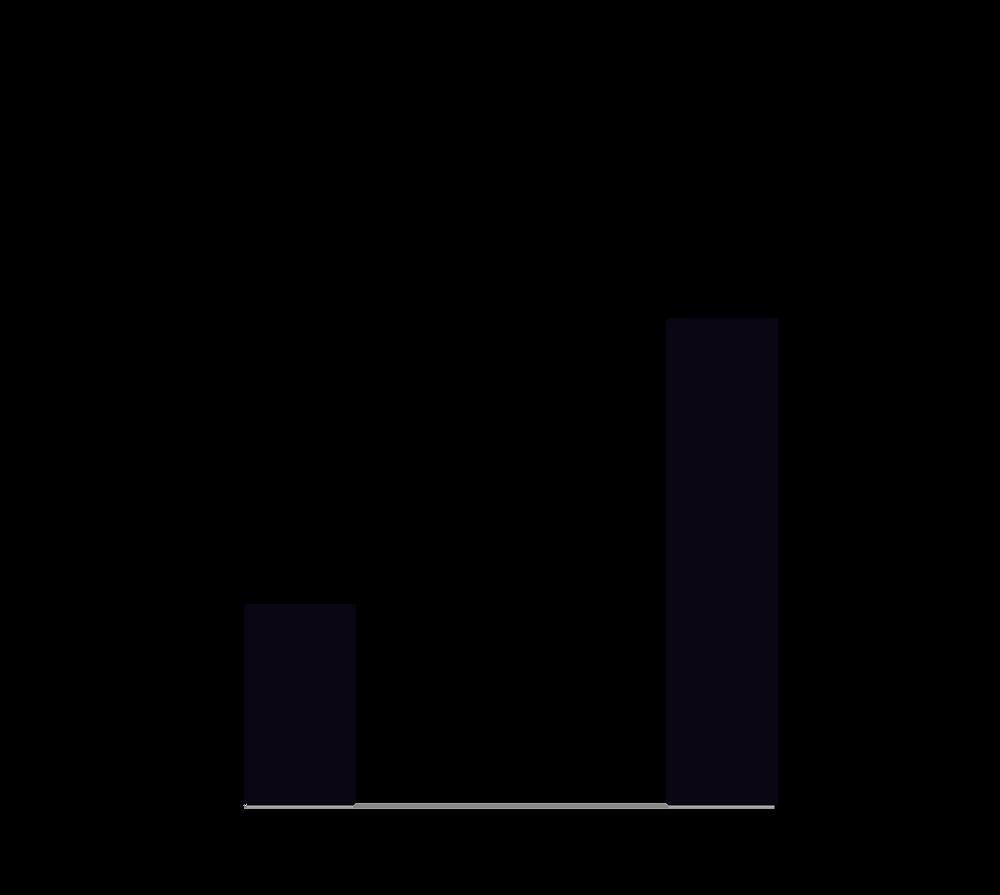 Wiederherstellungsrate der Eileiterdurchgängigkeit mit TCM
