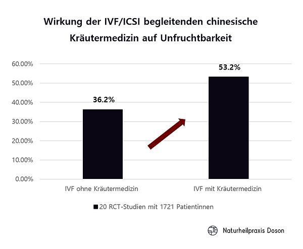5._Wirkung_der_IVF,_ICSI_begleitenden_ch