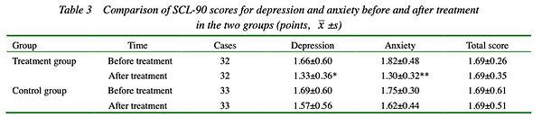 7. Studie, die eine hohe Wirkung der Kräutermedizin auf das Globusgefühl (Globus hystericu