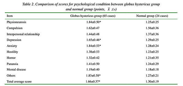 6. Studie, die eine hohe Wirkung der Kräutermedizin auf das Globusgefühl (Globus hystericu