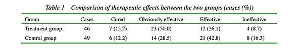 5. Studie, die eine hohe Wirkung der Kräutermedizin auf das Globusgefühl (Globus hystericu
