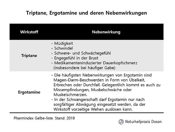 Migräne_Triptane, Ergotamine und deren N