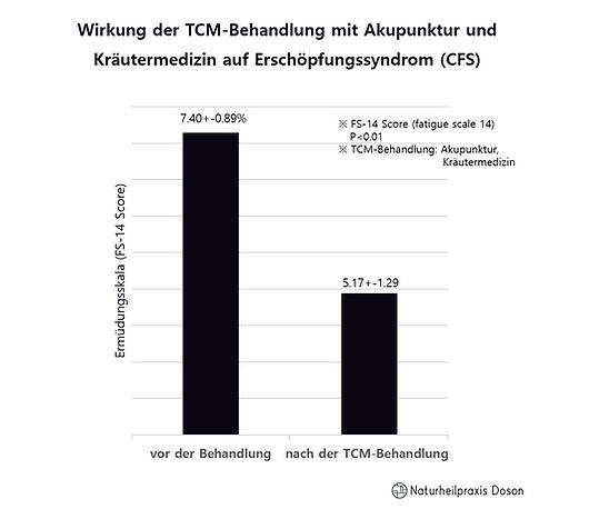 Wirkung der TCM-Behandlung mit Akupunktu