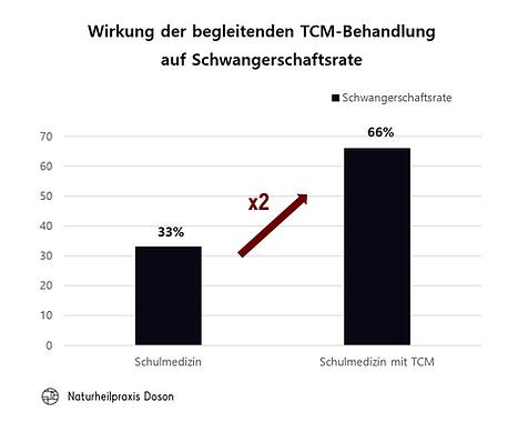 1. Wirkung der begleitenden TCM-Behandlu