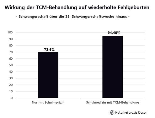 Wirkung der TCM-Behandlung auf wiederholte Fehlgeburten 2.png