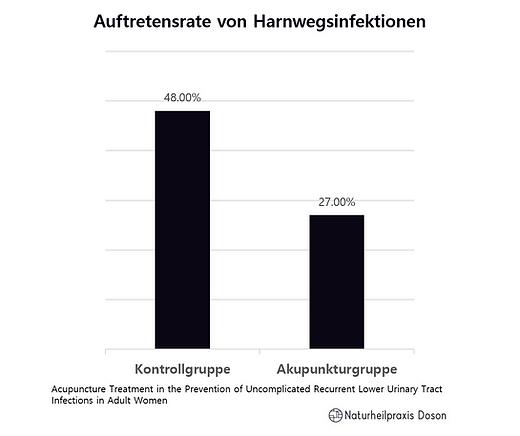 Auftretensrate von Harnwegsinfektionen.p
