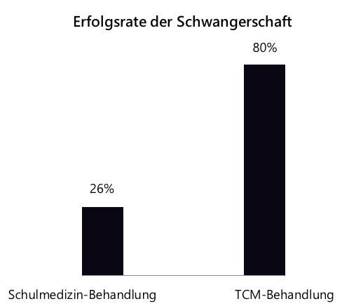 Schwangerschaftsrate mit TCM-Behandlung