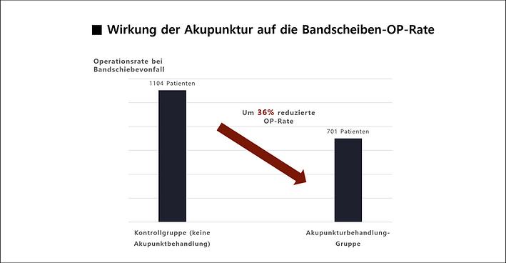 Wirkung der Akupunkturbehandlung auf Bandscheibenvorfall-OP