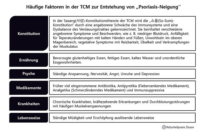 Häufige Faktoren in der TCM zur Entstehu