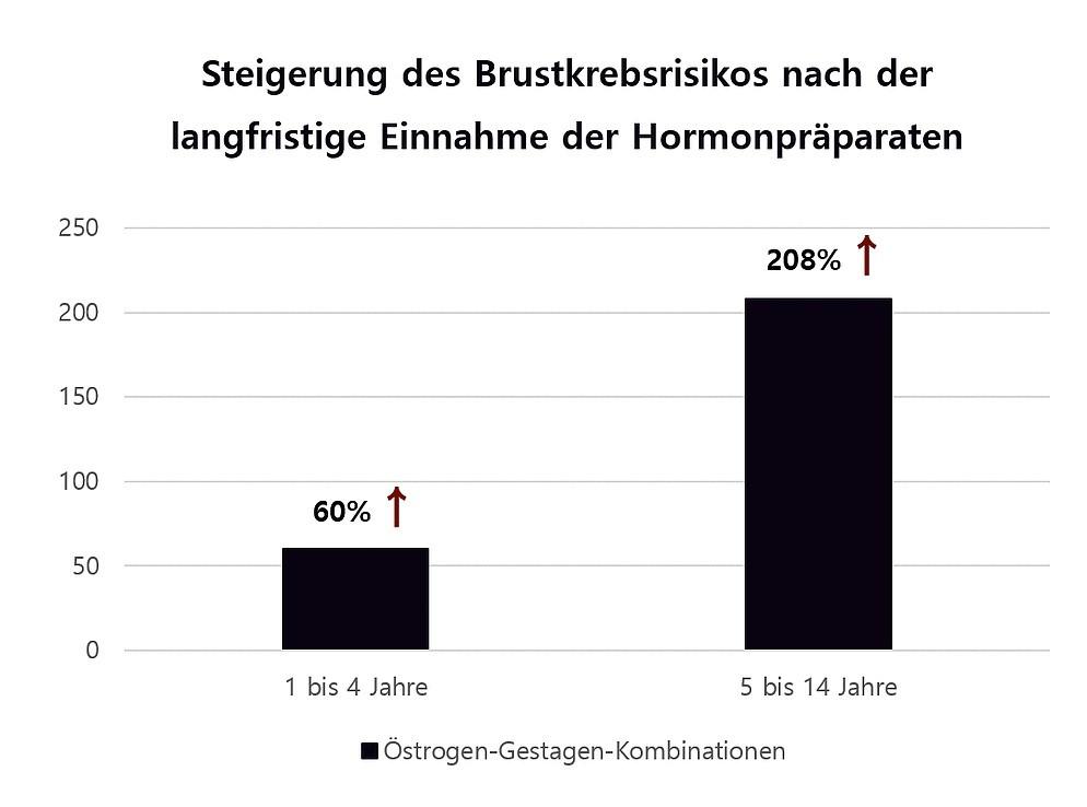 Brustkrebsrisiko durch langfristige Einnahme der Hormonpräparate
