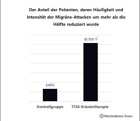 Prophylaktische Wirkung der TCM-Kräuterm