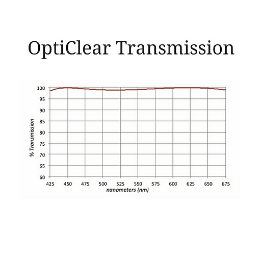 OptiClear Transmission.png