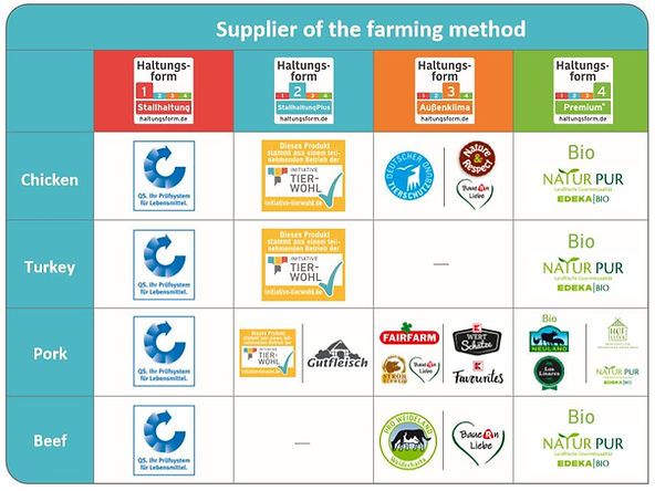 Supplier of the farming method
