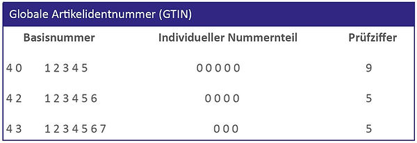 Globale Artikelidentnumer (GTIN)