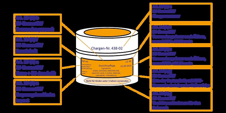 Kennzeichnung Kosmetik_DE.png